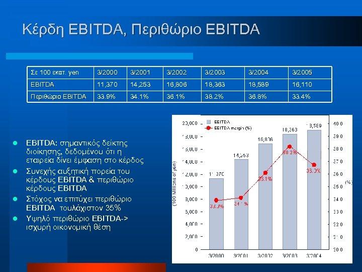 Κέρδη EBITDA, Περιθώριο EBITDA Σε 100 εκατ. yen l l 3/2002 3/2003 3/2004 3/2005