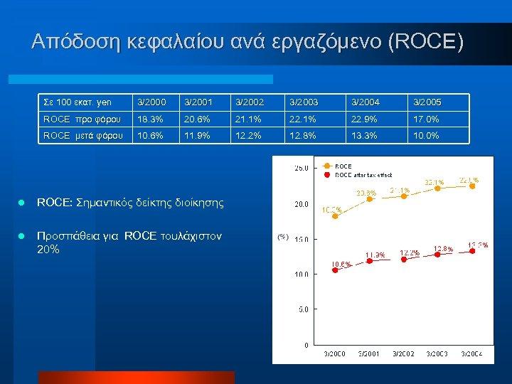 Απόδοση κεφαλαίου ανά εργαζόμενο (ROCE) Σε 100 εκατ. yen 3/2001 3/2002 3/2003 3/2004 3/2005