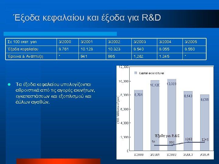 Έξοδα κεφαλαίου και έξοδα για R&D Σε 100 εκατ. yen 3/2000 3/2001 3/2002 3/2003