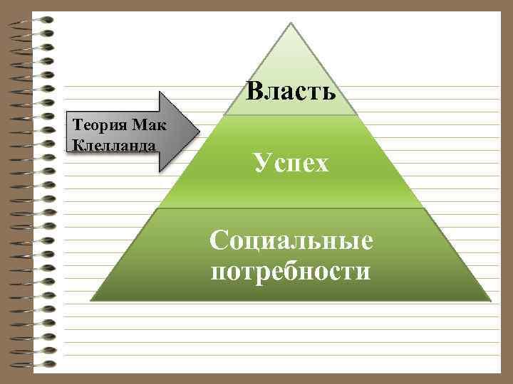 Власть Теория Мак Клелланда Успех Социальные потребности