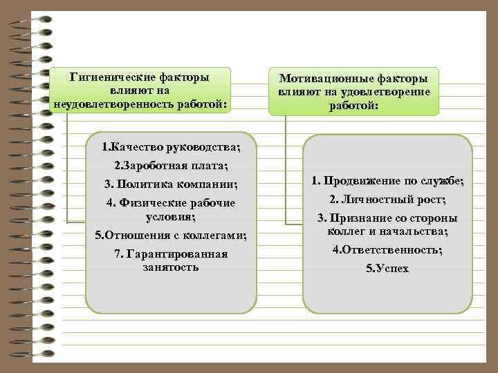 Гигиенические факторы влияют на неудовлетворенность работой: Мотивационные факторы влияют на удовлетворение работой: 1. Качество