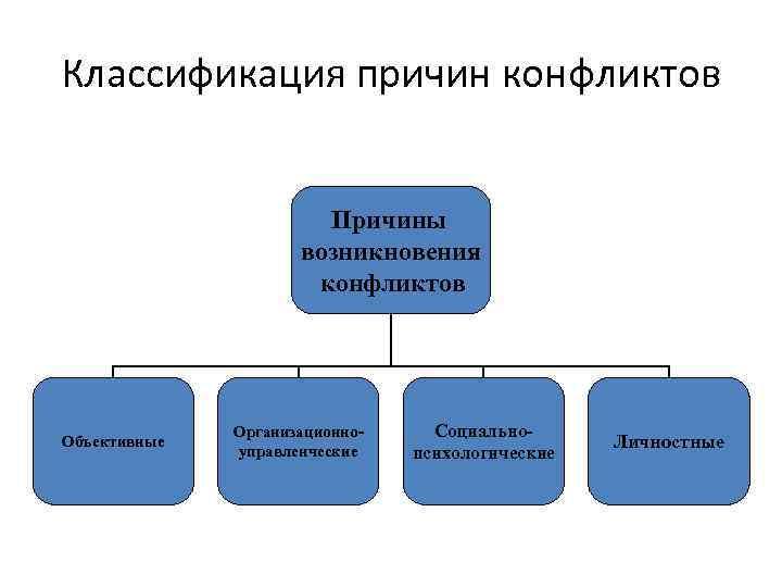 Классификация причин конфликтов Причины возникновения конфликтов Объективные Организационноуправленческие Социальнопсихологические Личностные