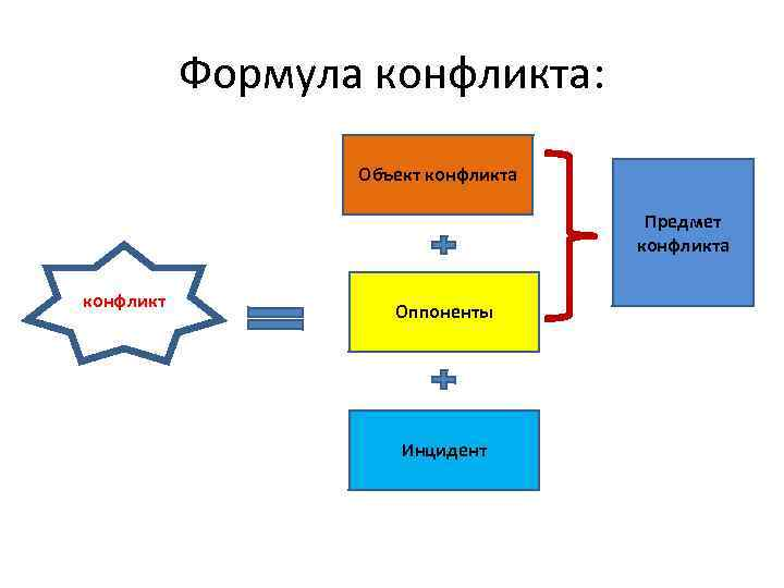 Формула конфликта: Объект конфликта Предмет конфликта конфликт Оппоненты Инцидент