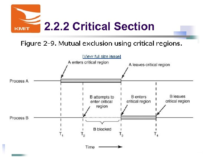 2. 2. 2 Critical Section 15 陳鍾誠 - 2018/3/15