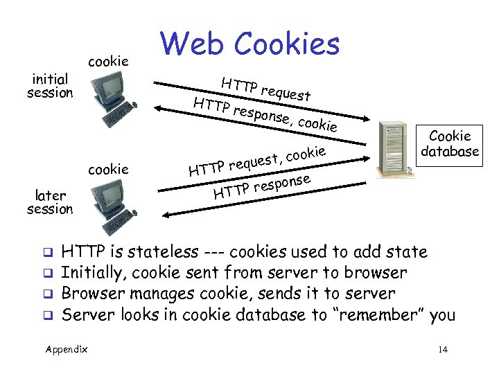 initial session cookie HTTP r HTTP cookie later session q q Web Cookies equest