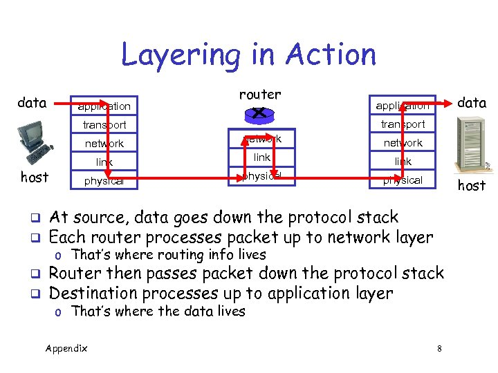 Layering in Action data application router transport network host q q data application network