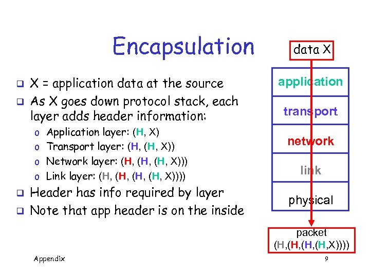 Encapsulation q q X = application data at the source As X goes down