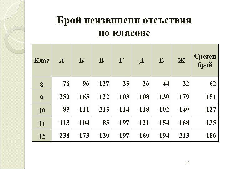 Брой неизвинени отсъствия по класове Клас А Б В Г Д Е Среден брой