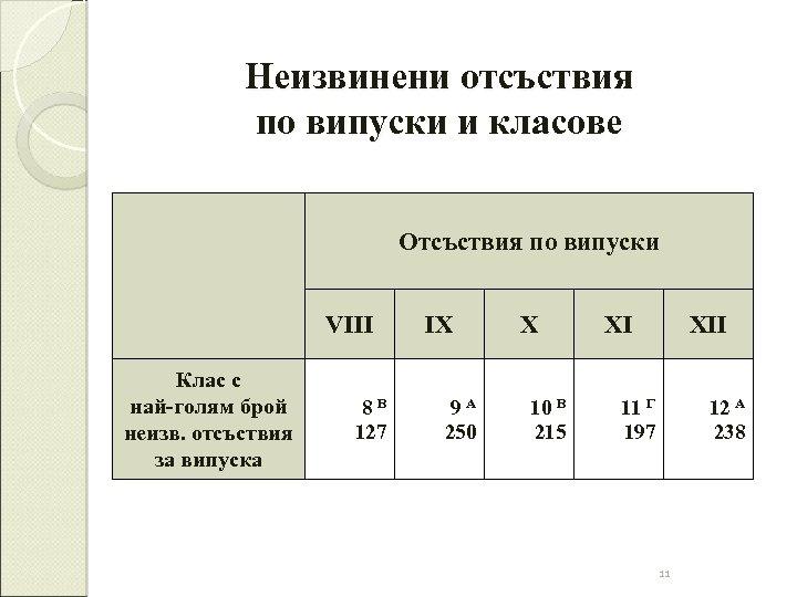 Неизвинени отсъствия по випуски и класове Отсъствия по випуски VIII Клас с най-голям брой