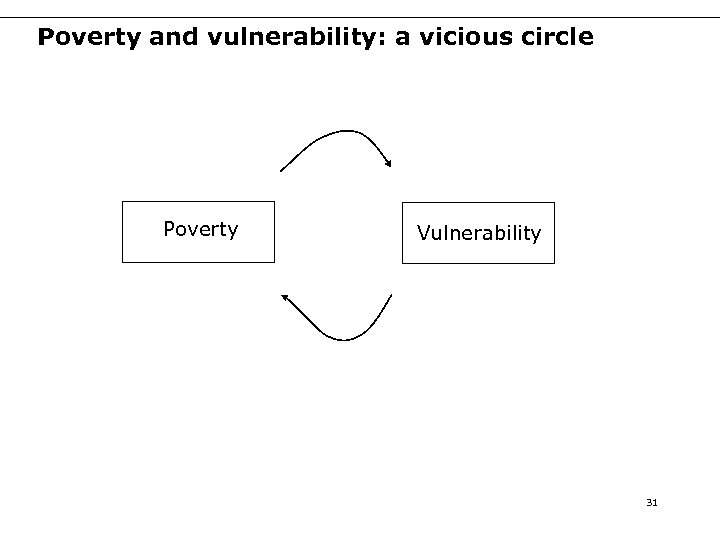 Poverty and vulnerability: a vicious circle Poverty Vulnerability 31