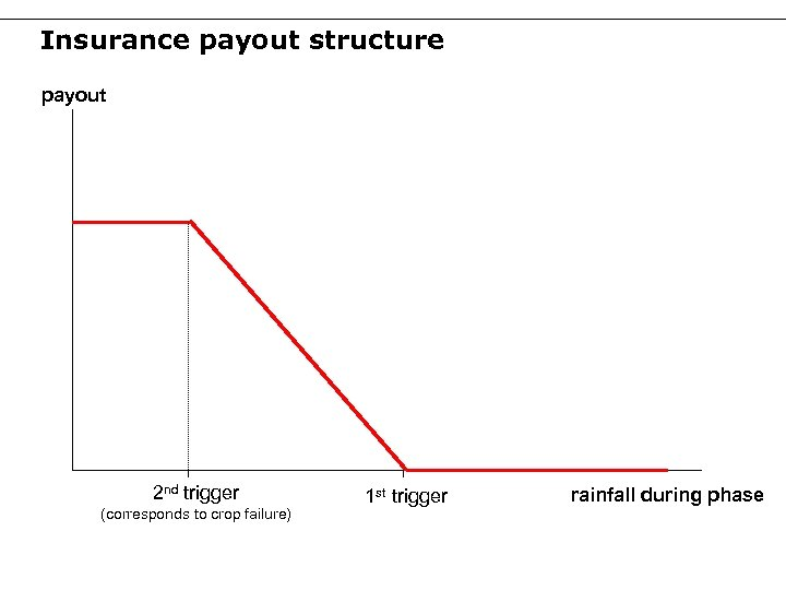 Insurance payout structure payout 2 nd trigger (corresponds to crop failure) 1 st trigger