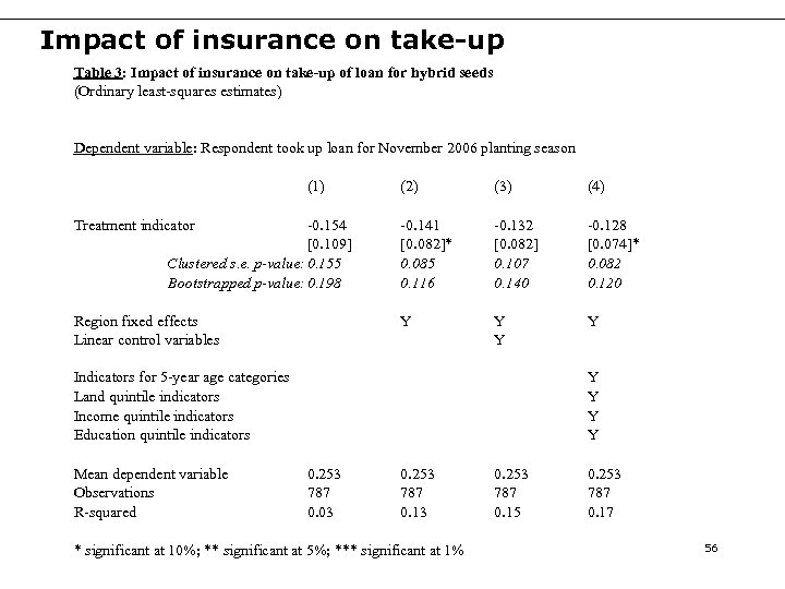 Impact of insurance on take-up Table 3: Impact of insurance on take-up of loan