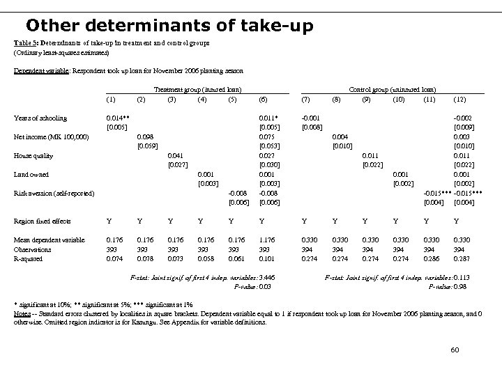 Other determinants of take-up Table 5: Determinants of take-up in treatment and control groups