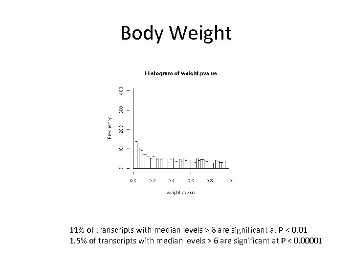 Body Weight 11% of transcripts with median levels > 6 are significant at P