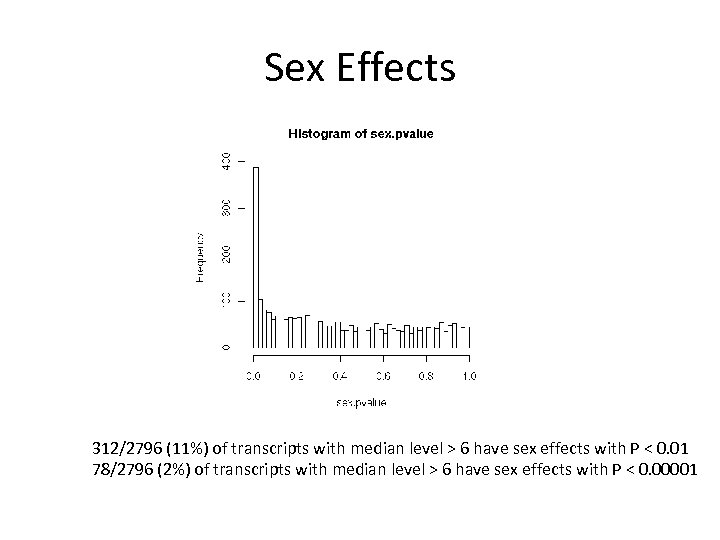 Sex Effects 312/2796 (11%) of transcripts with median level > 6 have sex effects