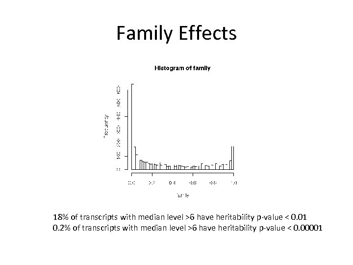 Family Effects 18% of transcripts with median level >6 have heritability p-value < 0.