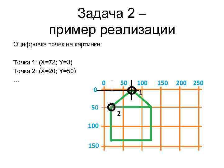 Задача 2 – пример реализации Оцифровка точек на картинке: Точка 1: (X=72; Y=3) Точка