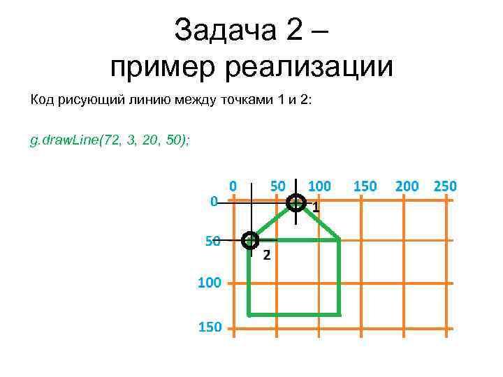 Задача 2 – пример реализации Код рисующий линию между точками 1 и 2: g.