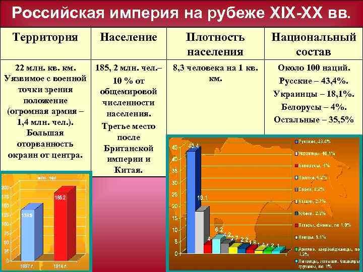 Российская империя на рубеже ХIX XX вв. Территория Население 22 млн. кв. км. 185,