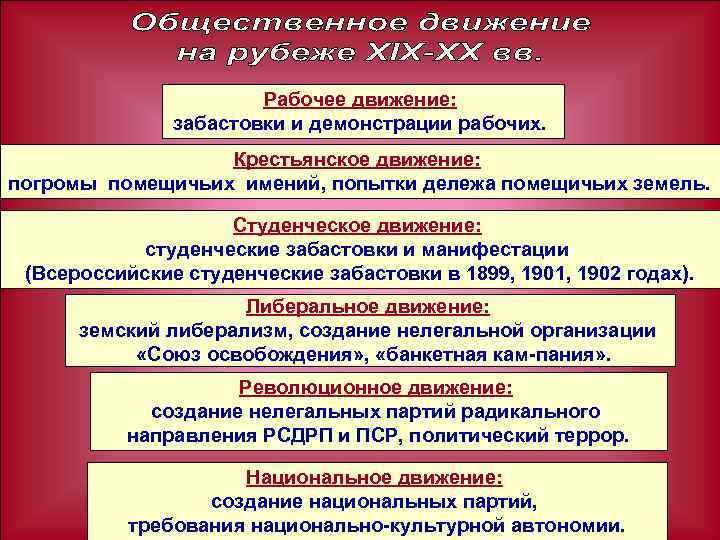 Рабочее движение: забастовки и демонстрации рабочих. Крестьянское движение: погромы помещичьих имений, попытки дележа помещичьих