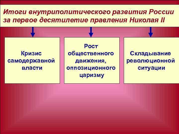 Итоги внутриполитического развития России за первое десятилетие правления Николая II Кризис самодержавной власти Рост