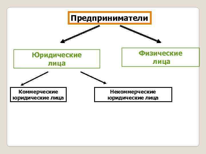 Предприниматели Юридические лица Коммерческие юридические лица Физические лица Некоммерческие юридические лица