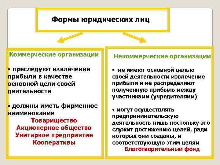 Формы юридических лиц Коммерческие организации Некоммерческие организации • преследуют извлечение прибыли в качестве основной