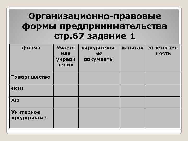 Организационно-правовые формы предпринимательства стр. 67 задание 1 форма Товарищество ООО АО Унитарное предприятие Участн