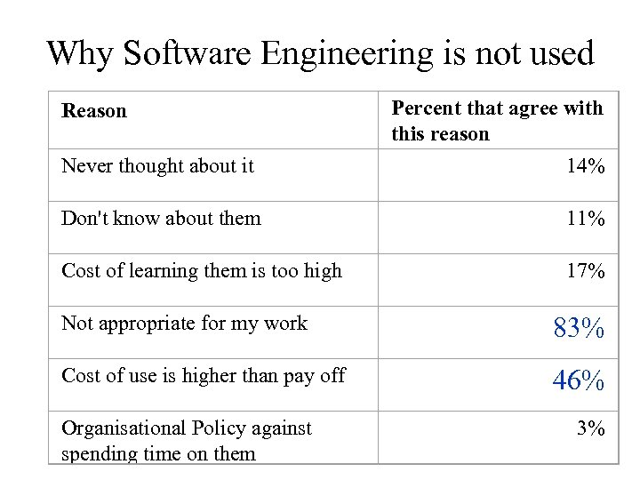 Why Software Engineering is not used Reason Percent that agree with this reason Never