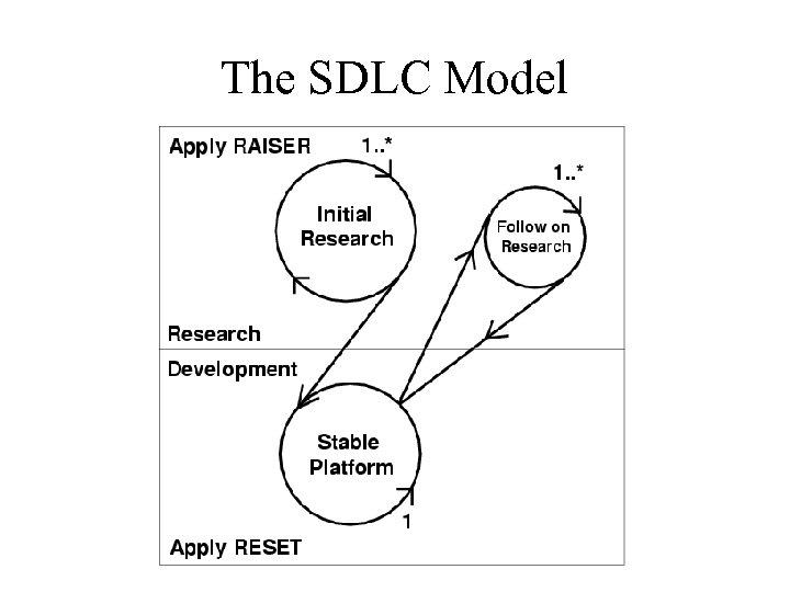 The SDLC Model