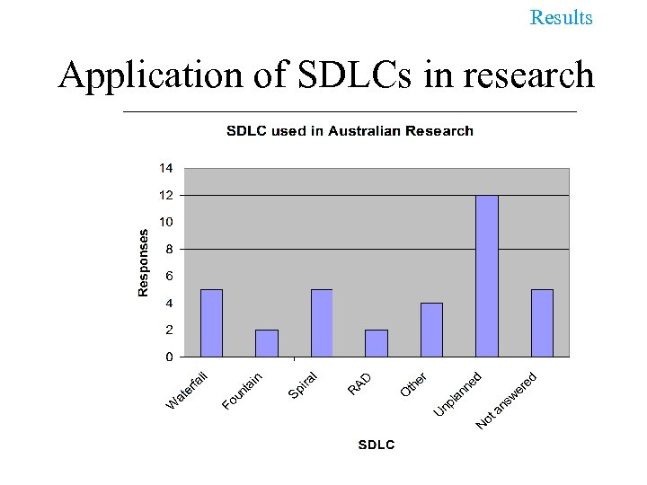 Results Application of SDLCs in research