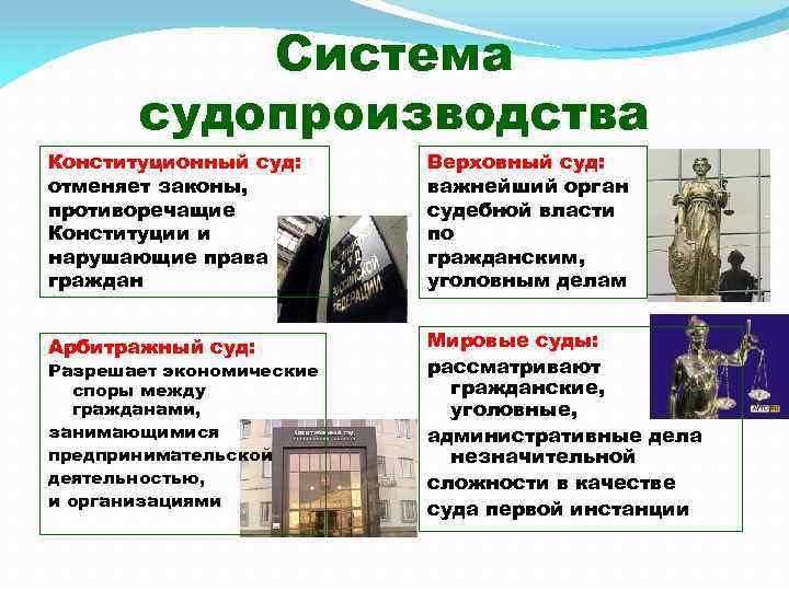 Система судопроизводства Конституционный суд: отменяет законы, противоречащие Конституции и нарушающие права граждан Верховный суд: