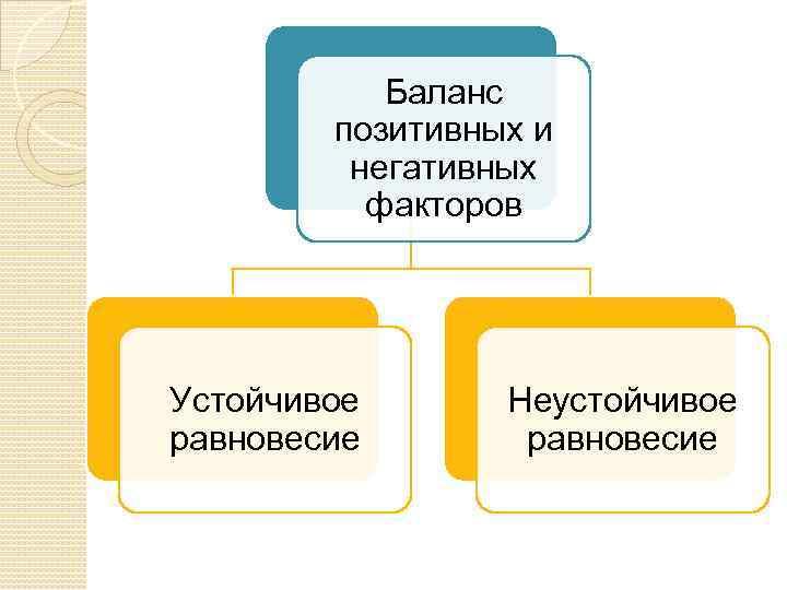 Баланс позитивных и негативных факторов Устойчивое равновесие Неустойчивое равновесие