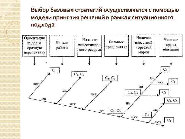 Выбор базовых стратегий осуществляется с помощью модели принятия решений в рамках ситуационного подхода