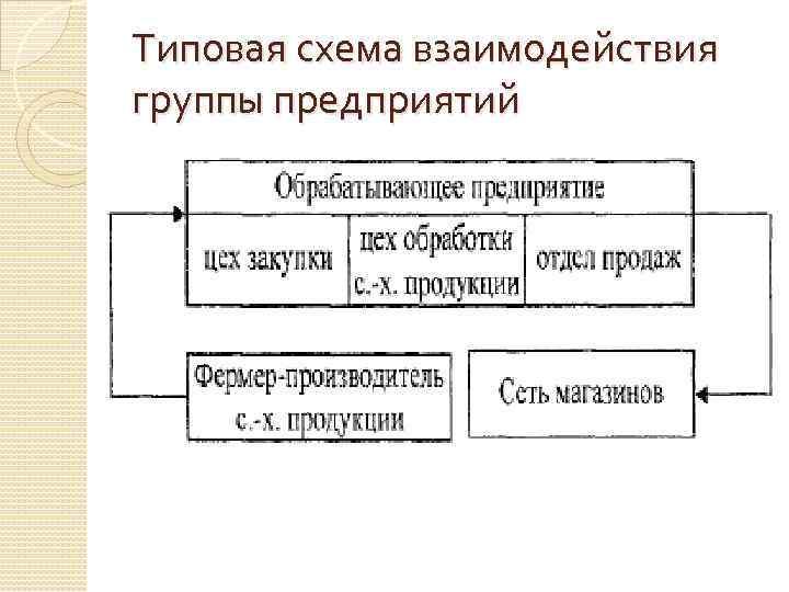 Типовая схема взаимодействия группы предприятий