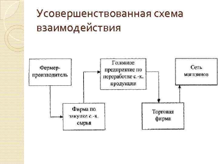 Усовершенствованная схема взаимодействия