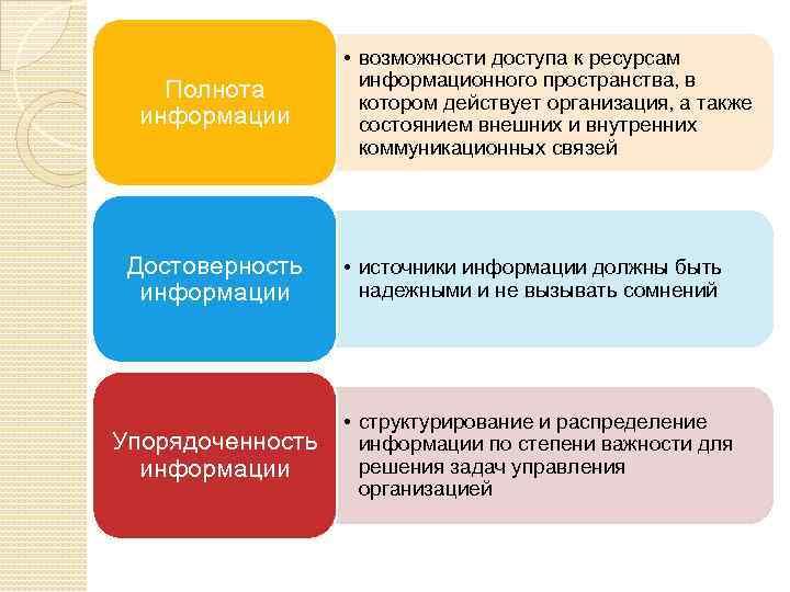 Полнота информации • возможности доступа к ресурсам информационного пространства, в котором действует организация, а