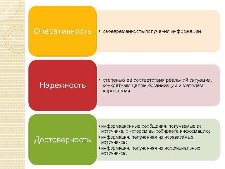 Оперативность • своевременность получения информации Надежность • степенью ее соответствия реальной ситуации, конкретным целям