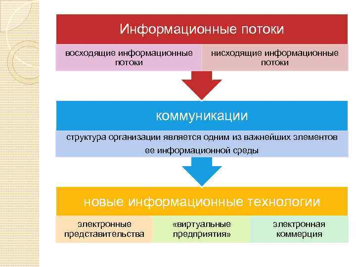 Информационные потоки восходящие информационные потоки нисходящие информационные потоки коммуникации структура организации является одним из