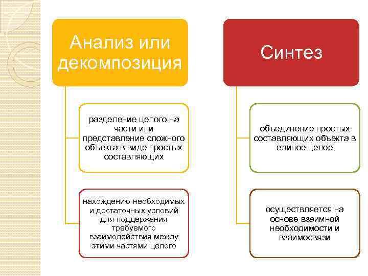 Анализ или декомпозиция Синтез разделение целого на части или представление сложного объекта в виде