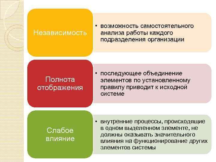 Независимость • возможность самостоятельного анализа работы каждого подразделения организации Полнота отображения • последующее объединение