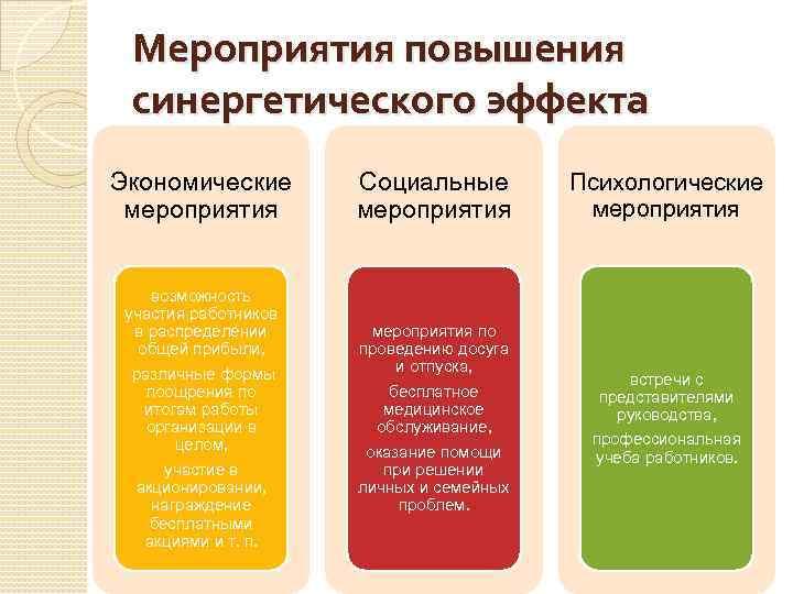 Мероприятия повышения синергетического эффекта Экономические мероприятия возможность участия работников в распределении общей прибыли, различные