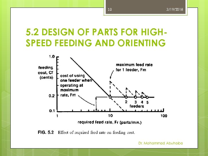 10 3/19/2018 5. 2 DESIGN OF PARTS FOR HIGHSPEED FEEDING AND ORIENTING Dr. Mohammad