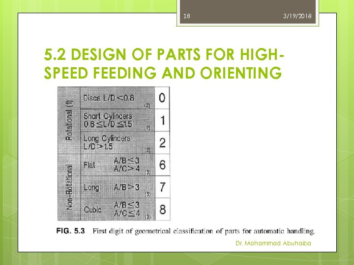 18 3/19/2018 5. 2 DESIGN OF PARTS FOR HIGHSPEED FEEDING AND ORIENTING Dr. Mohammad
