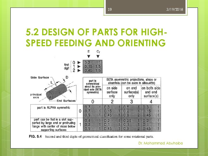19 3/19/2018 5. 2 DESIGN OF PARTS FOR HIGHSPEED FEEDING AND ORIENTING Dr. Mohammad