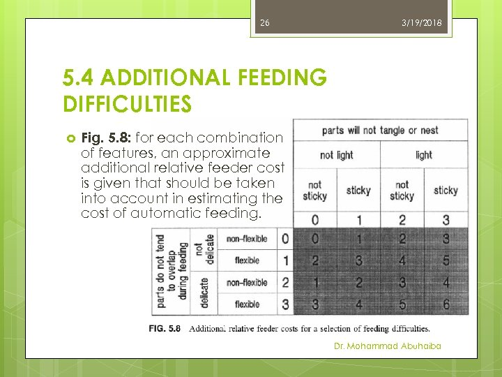 26 3/19/2018 5. 4 ADDITIONAL FEEDING DIFFICULTIES Fig. 5. 8: for each combination of