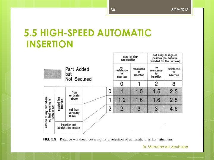 30 3/19/2018 5. 5 HIGH-SPEED AUTOMATIC INSERTION Dr. Mohammad Abuhaiba