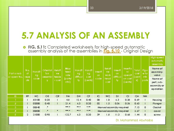 33 3/19/2018 5. 7 ANALYSIS OF AN ASSEMBLY FIG. 5. 11: Completed worksheets for