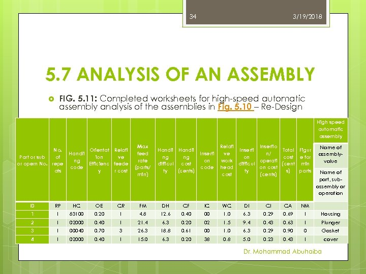 34 3/19/2018 5. 7 ANALYSIS OF AN ASSEMBLY FIG. 5. 11: Completed worksheets for