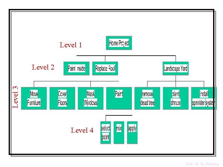 Level 1 Level 3 Level 2 Level 4 Prof. M. El_Sherbiny